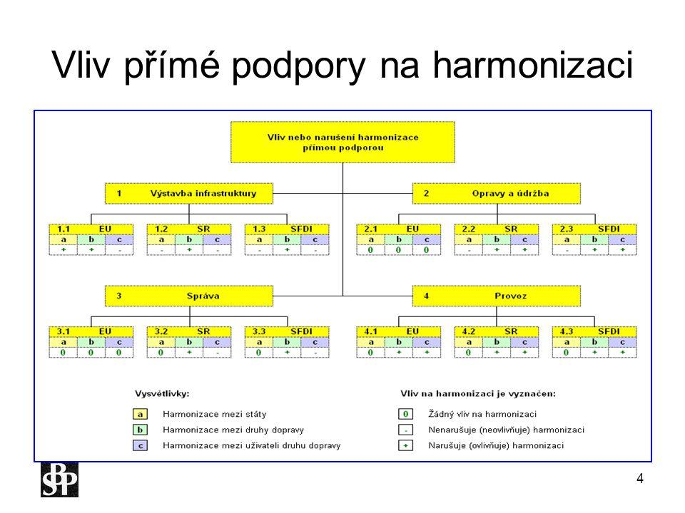 """25 Prezentace PC modelu """"EDD – Ekonomika druhů dopravy V následujících tabulkách jsou uvedeny kvantifikace z roku 2005"""