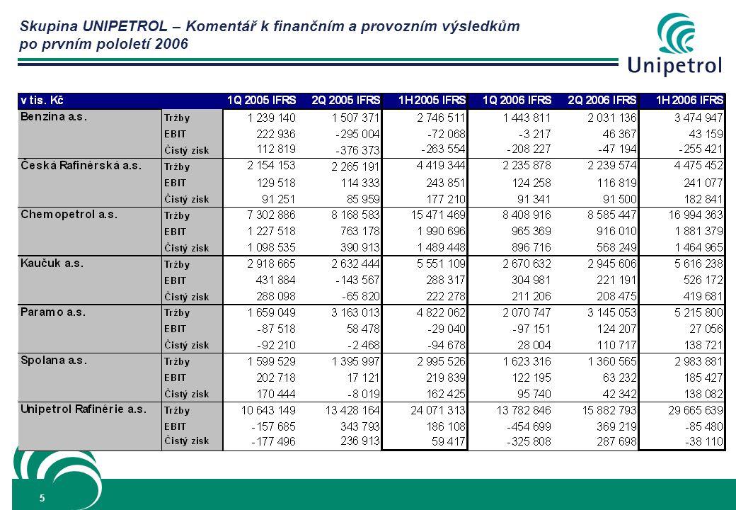 6 Rafinérské aktivity: UNIPETROL RAFINÉRIE ZVÝŠENÍ TRŽEB I ČISTÉHO ZISKU Tržby společnosti v prvním pololetí 2006 dosáhly úrovně 29 665 mil.