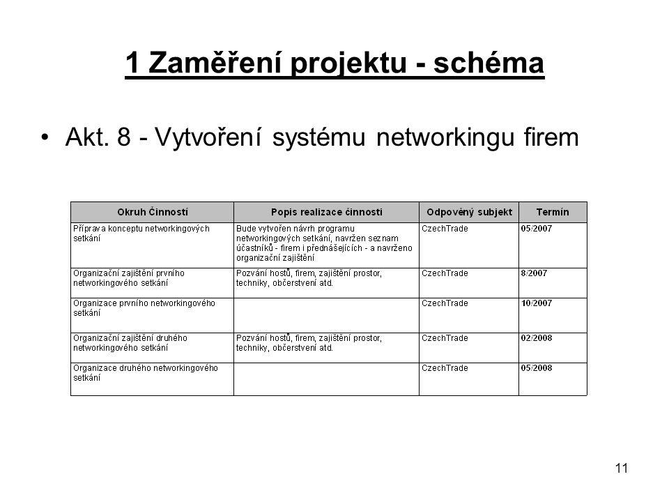 11 1 Zaměření projektu - schéma Akt. 8 - Vytvoření systému networkingu firem