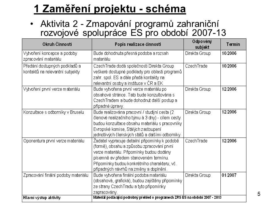 5 1 Zaměření projektu - schéma Aktivita 2 - Zmapování programů zahraniční rozvojové spolupráce ES pro období 2007-13