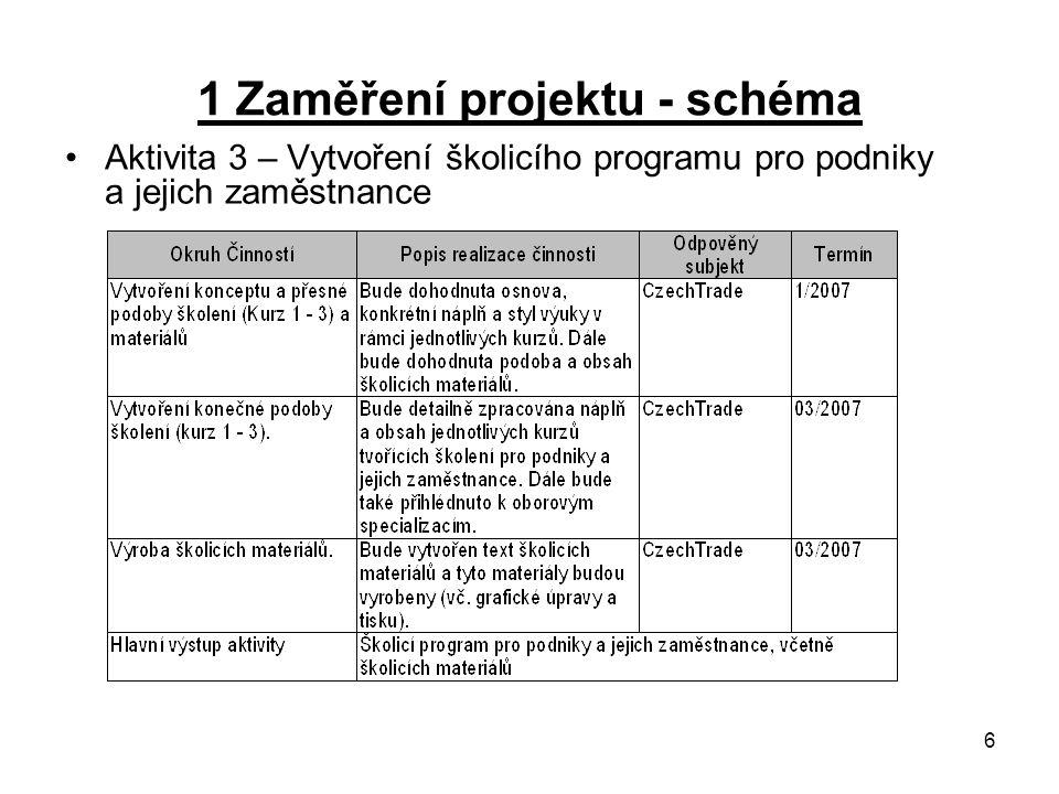 6 1 Zaměření projektu - schéma Aktivita 3 – Vytvoření školicího programu pro podniky a jejich zaměstnance