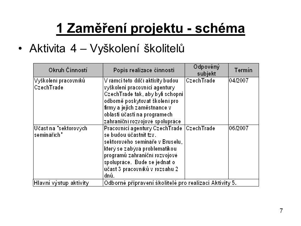 7 1 Zaměření projektu - schéma Aktivita 4 – Vyškolení školitelů