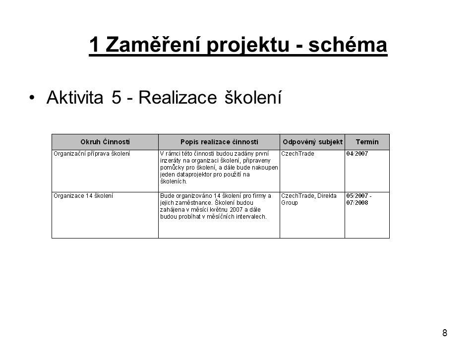 9 1 Zaměření projektu - schéma Akt. 6 - Vytvoření systému indiv. poradenství