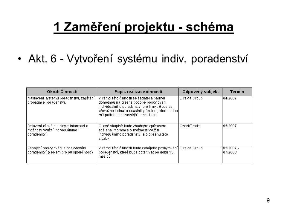 10 1 Zaměření projektu - schéma Akt.