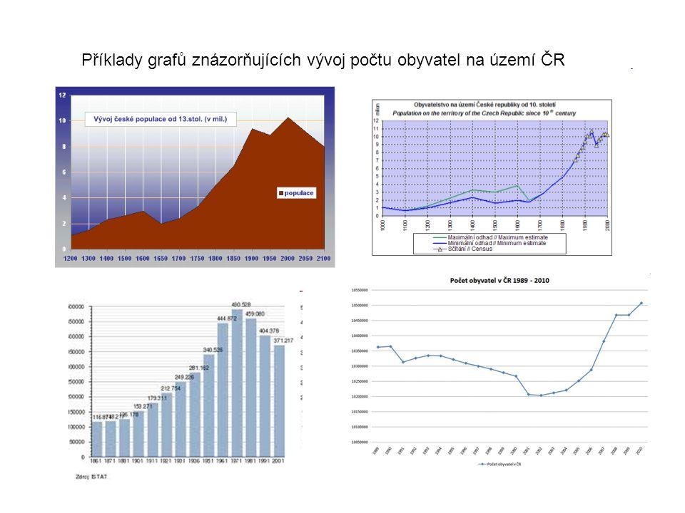 Příklady grafů znázorňujících vývoj počtu obyvatel na území ČR