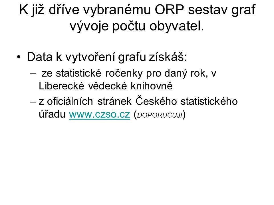 K již dříve vybranému ORP sestav graf vývoje počtu obyvatel.