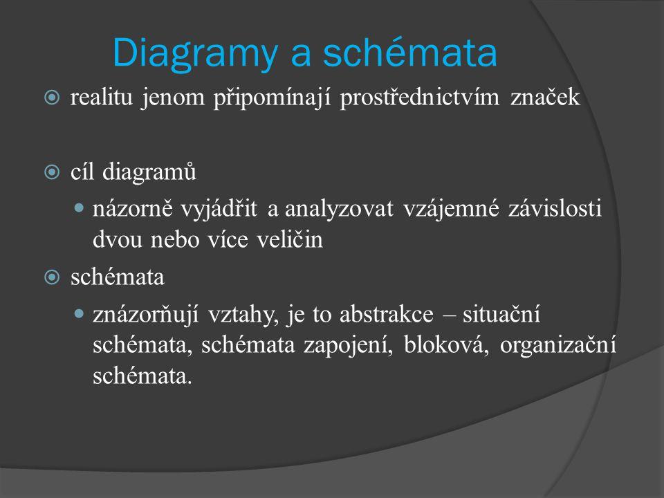 Diagramy a schémata  realitu jenom připomínají prostřednictvím značek  cíl diagramů názorně vyjádřit a analyzovat vzájemné závislosti dvou nebo více veličin  schémata znázorňují vztahy, je to abstrakce – situační schémata, schémata zapojení, bloková, organizační schémata.