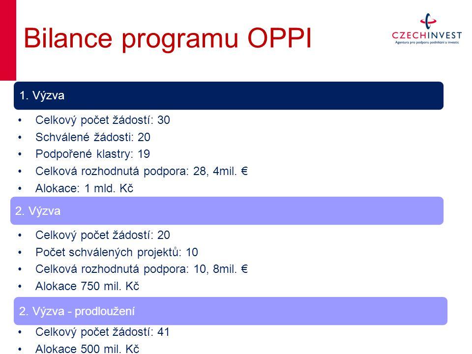 Bilance programu OPPI Celkový počet žádostí: 30 Schválené žádosti: 20 Podpořené klastry: 19 Celková rozhodnutá podpora: 28, 4mil. € Alokace: 1 mld. Kč