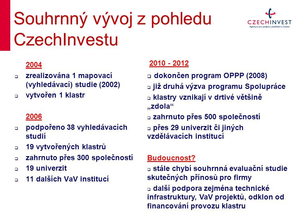 """2004  zrealizována 1 mapovací (vyhledávací) studie (2002)  vytvořen 1 klastr 2006  podpořeno 38 vyhledávacích studií  19 vytvořených klastrů  zahrnuto přes 300 společností  19 univerzit  11 dalších VaV institucí Souhrnný vývoj z pohledu CzechInvestu 2010 - 2012  dokončen program OPPP (2008)  již druhá výzva programu Spolupráce  klastry vznikají v drtivé většině """"zdola  zahrnuto přes 500 společností  přes 29 univerzit či jiných vzdělávacích institucí Budoucnost."""