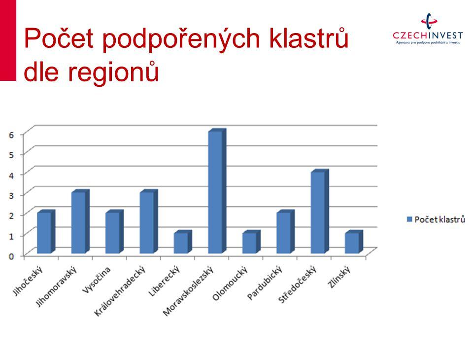 Počet podpořených klastrů dle regionů