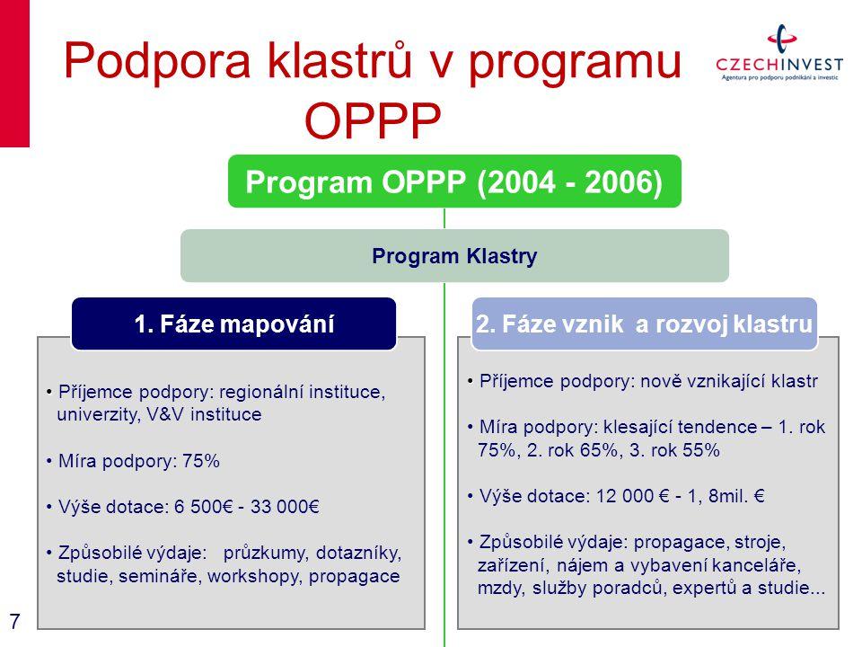 Podpora klastrů v programu OPPP Program OPPP (2004 - 2006) Program Klastry Příjemce podpory: regionální instituce, univerzity, V&V instituce Míra podpory: 75% Výše dotace: 6 500€ - 33 000€ Způsobilé výdaje: průzkumy, dotazníky, studie, semináře, workshopy, propagace Příjemce podpory: nově vznikající klastr Míra podpory: klesající tendence – 1.