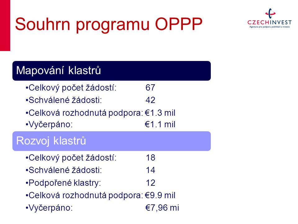 Souhrn programu OPPP Mapování klastrů Celkový počet žádostí: 67 Schválené žádosti: 42 Celková rozhodnutá podpora: €1.3 mil Vyčerpáno: €1.1 mil Rozvoj klastrů Celkový počet žádostí: 18 Schválené žádosti: 14 Podpořené klastry:12 Celková rozhodnutá podpora: €9.9 mil Vyčerpáno: €7,96 mi