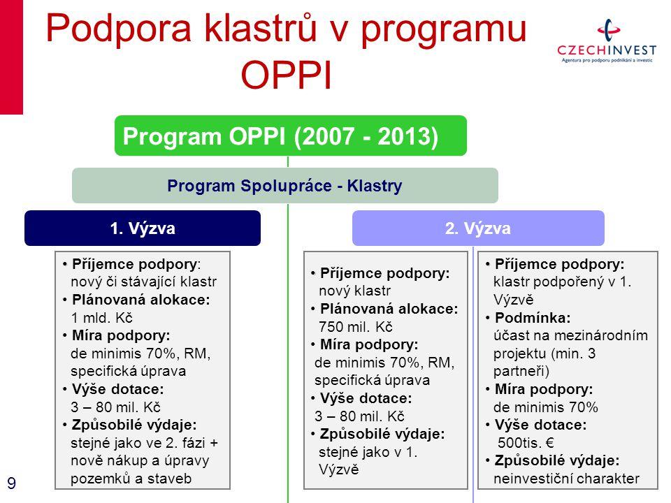 Podpora klastrů v programu OPPI Program OPPI (2007 - 2013) Program Spolupráce - Klastry 1. Výzva Příjemce podpory: nový či stávající klastr Plánovaná