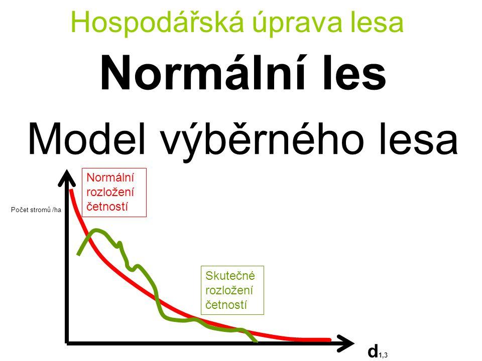 Hospodářská úprava lesa Normální les Model výběrného lesa Počet stromů /ha d 1,3 Normální rozložení četností Skutečné rozložení četností