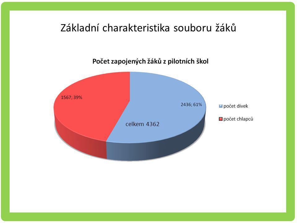 Základní charakteristika souboru žáků celkem 4362