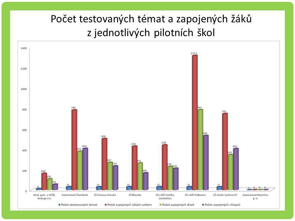 Počet testovaných témat a zapojených žáků z jednotlivých pilotních škol