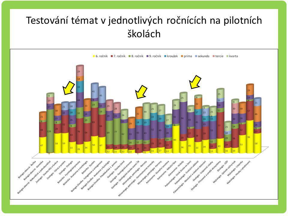 Testování témat v jednotlivých ročnících na pilotních školách