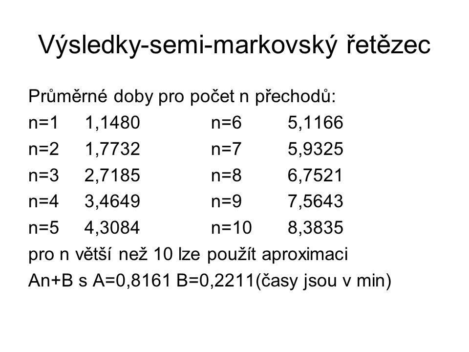 Výsledky-semi-markovský řetězec Průměrné doby pro počet n přechodů: n=1 1,1480 n=6 5,1166 n=2 1,7732 n=7 5,9325 n=3 2,7185 n=8 6,7521 n=4 3,4649 n=9 7,5643 n=5 4,3084 n=10 8,3835 pro n větší než 10 lze použít aproximaci An+B s A=0,8161 B=0,2211(časy jsou v min)