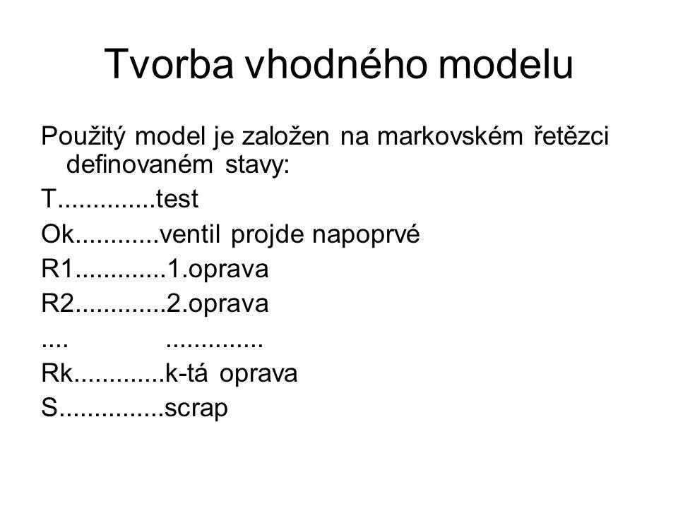 Tvorba vhodného modelu Použitý model je založen na markovském řetězci definovaném stavy: T..............test Ok............ventil projde napoprvé R1.............1.oprava R2.............2.oprava..................