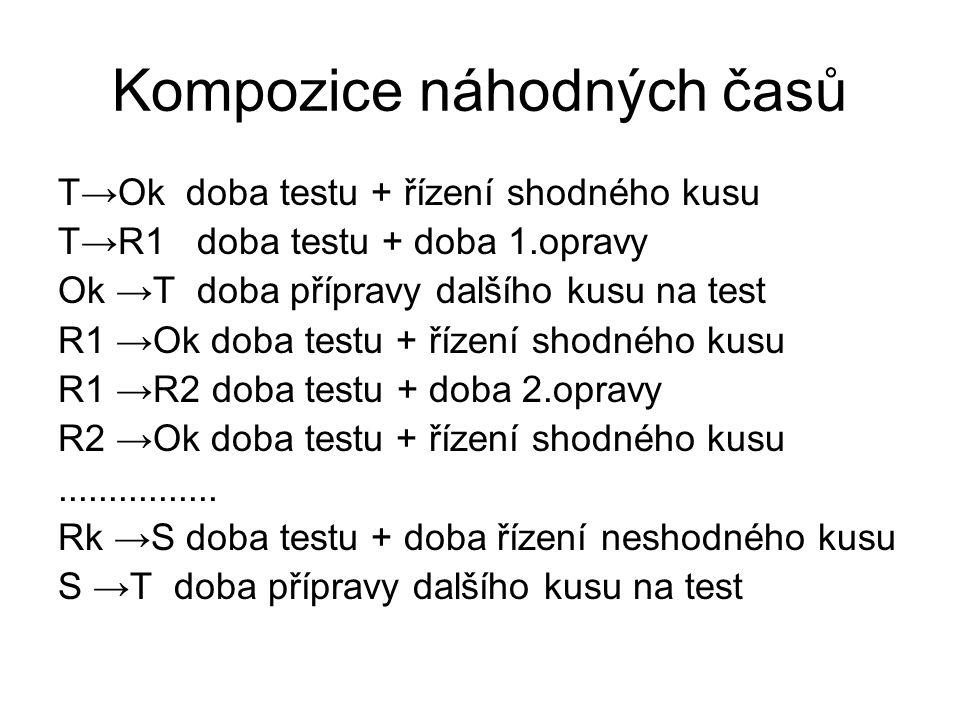 Kompozice náhodných časů T→Ok doba testu + řízení shodného kusu T→R1 doba testu + doba 1.opravy Ok →T doba přípravy dalšího kusu na test R1 →Ok doba testu + řízení shodného kusu R1 →R2 doba testu + doba 2.opravy R2 →Ok doba testu + řízení shodného kusu................