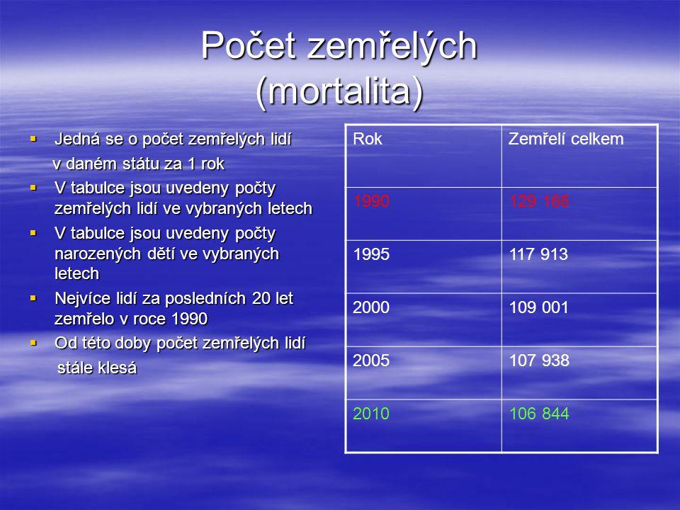 Počet zemřelých (mortalita)  Jedná se o počet zemřelých lidí v daném státu za 1 rok v daném státu za 1 rok  V tabulce jsou uvedeny počty zemřelých l