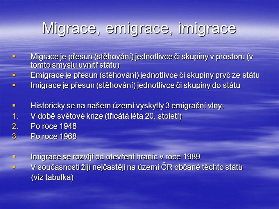 Migrace, emigrace, imigrace  Migrace je přesun (stěhování) jednotlivce či skupiny v prostoru (v tomto smyslu uvnitř státu)  Emigrace je přesun (stěh