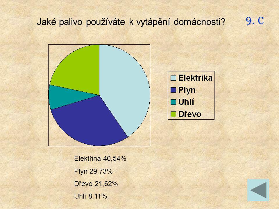 Elektřina 40,54% Plyn 29,73% Dřevo 21,62% Uhlí 8,11% Jaké palivo používáte k vytápění domácnosti? 9. C
