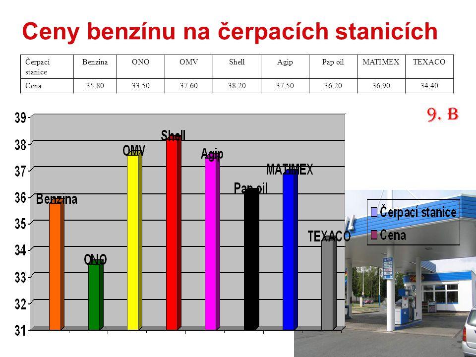 Ceny benzínu na čerpacích stanicích Čerpací stanice BenzinaONOOMVShellAgipPap oilMATIMEXTEXACO Cena35,8033,5037,6038,2037,5036,2036,9034,40 9. B