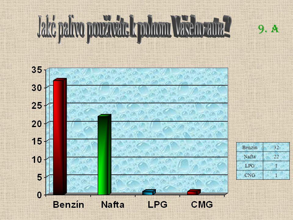 9. A Benzín32 Nafta22 LPG1 CNG1