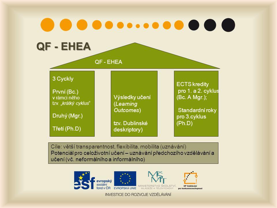 """QF - EHEA 3 Cyckly První (Bc.) v rámci něho tzv. """"krátký cyklus"""" Druhý (Mgr.) Třetí (Ph.D) Výsledky učení (Learning Outcomes) tzv. Dublinské deskripto"""