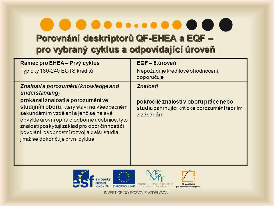 Porovnání deskriptorů QF-EHEA a EQF – pro vybraný cyklus a odpovídající úroveň Rámec pro EHEA – Prvý cyklus Typicky 180-240 ECTS kreditů EQF – 6.úroveň Nepožaduje kreditové ohodnocení, doporučuje Znalosti a porozumění (knowledge and understanding) prokázali znalosti a porozumění ve studijním oboru, který staví na všeobecném sekundárním vzdělání a jenž se na své obvyklé úrovni opírá o odborné učebnice; tyto znalosti poskytují základ pro obor činnosti či povolání, osobnostní rozvoj a další studia, jimiž se dokončuje první cyklus Znalosti pokročilé znalosti v oboru práce nebo studia zahrnující kritické porozumění teoriím a zásadám
