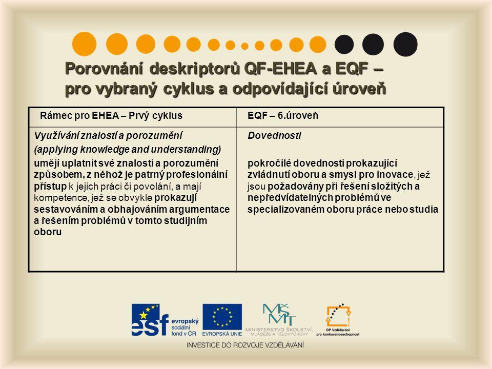 Porovnání deskriptorů QF-EHEA a EQF – pro vybraný cyklus a odpovídající úroveň Rámec pro EHEA – Prvý cyklusEQF – 6.úroveň Využívání znalostí a porozum