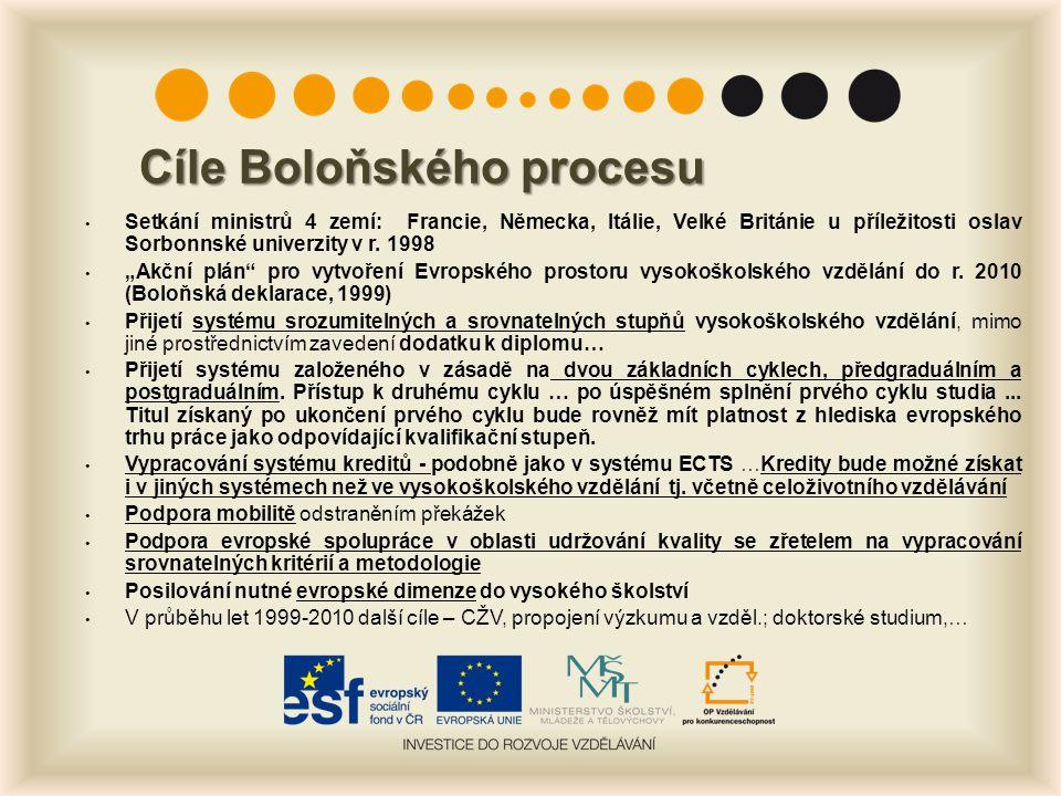 Cíle Boloňského procesu Setkání ministrů 4 zemí: Francie, Německa, Itálie, Velké Británie u příležitosti oslav Sorbonnské univerzity v r.