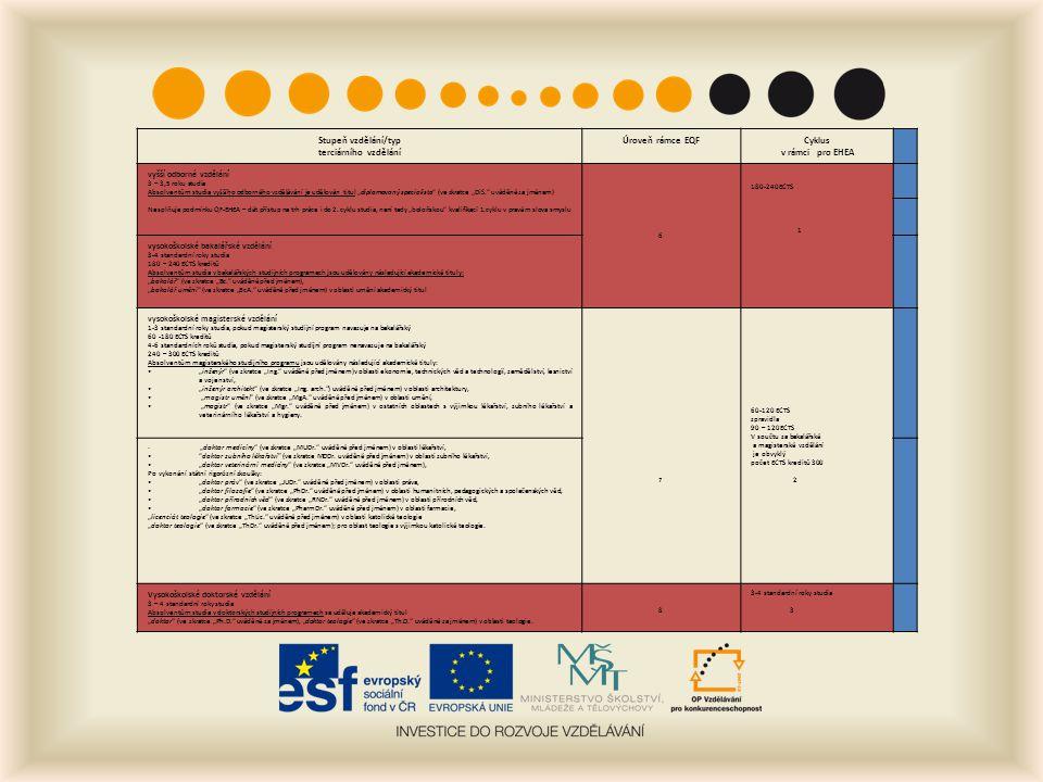 """Stupeň vzdělání/typ terciárního vzdělání Úroveň rámce EQFCyklus v rámci pro EHEA vyšší odborné vzdělání 3 – 3,5 roku studia Absolventům studia vyššího odborného vzdělávání je udělován titul """"diplomovaný specialista (ve zkratce """"DiS. uváděné za jménem) Nesplňuje podmínku QF-EHEA – dát přístup na trh práce i do 2."""