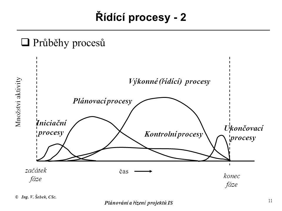 © Ing. V. Šebek, CSc. Plánování a řízení projektů IS 11 Řídící procesy - 2 čas Množství aktivity začátek fáze konec fáze Plánovací procesy Výkonné (ří