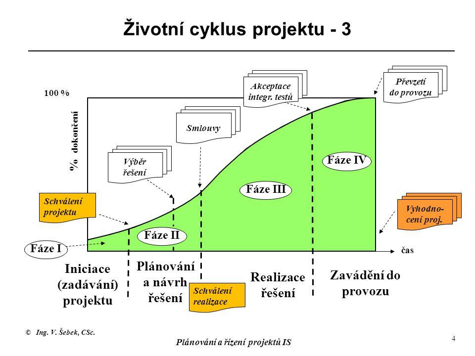 © Ing. V. Šebek, CSc. Plánování a řízení projektů IS 4 Životní cyklus projektu - 3 Iniciace (zadávání) projektu Plánování a návrh řešení Realizace řeš