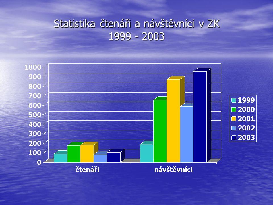Statistika čtenáři a návštěvníci v ZK 1999 - 2003