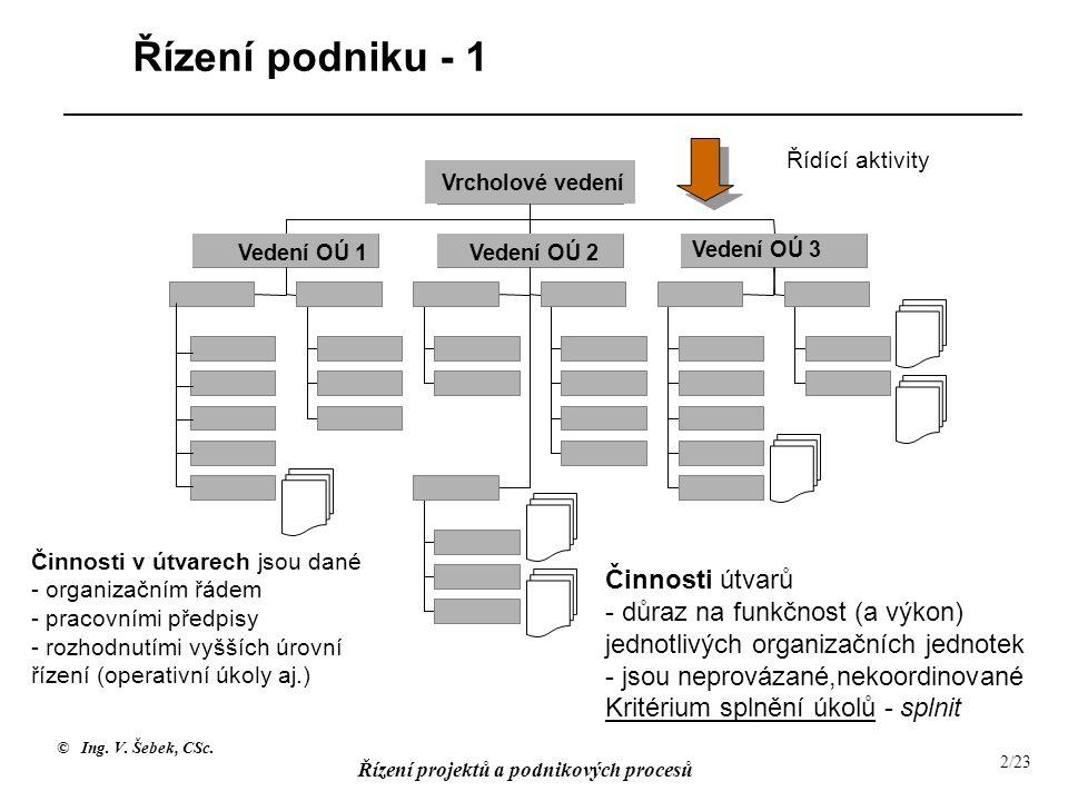 © Ing. V. Šebek, CSc. Řízení projektů a podnikových procesů 2/23 Vedení OÚ 1Vedení OÚ 2 Vedení OÚ 3 Vrcholové vedení Řídící aktivity Řízení podniku -