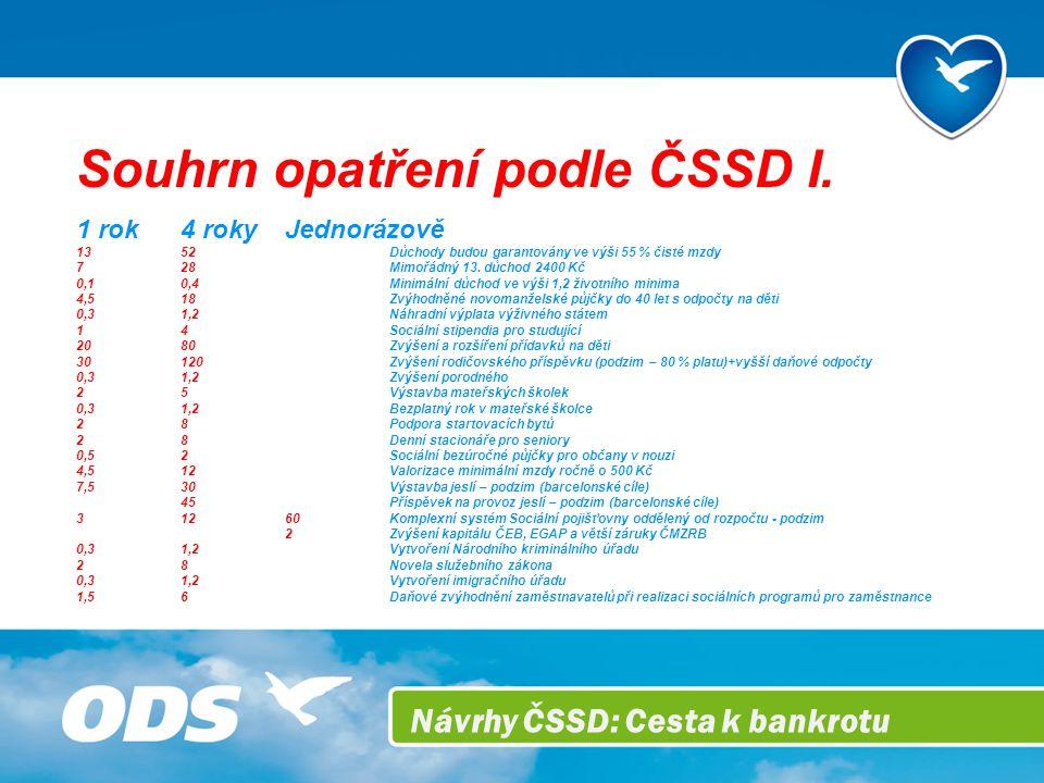 Návrhy ČSSD: Cesta k bankrotu Souhrn opatření podle ČSSD I.