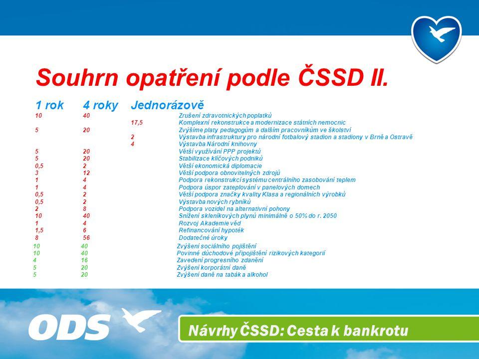 Návrhy ČSSD: Cesta k bankrotu Souhrn opatření podle ČSSD II.