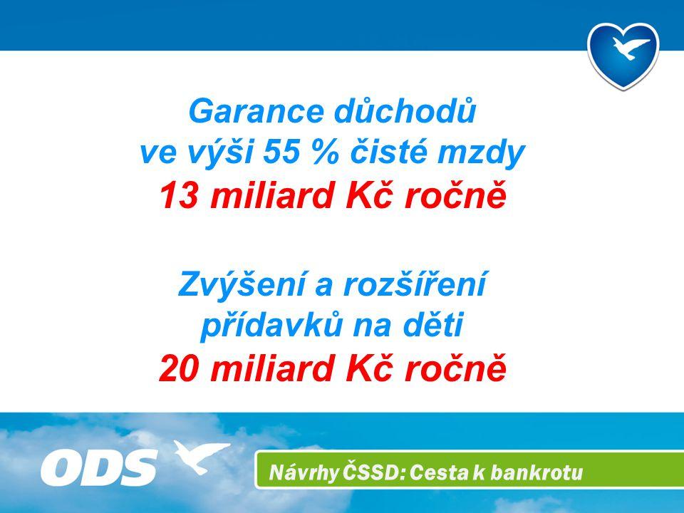 Návrhy ČSSD: Cesta k bankrotu Garance důchodů ve výši 55 % čisté mzdy 13 miliard Kč ročně Zvýšení a rozšíření přídavků na děti 20 miliard Kč ročně
