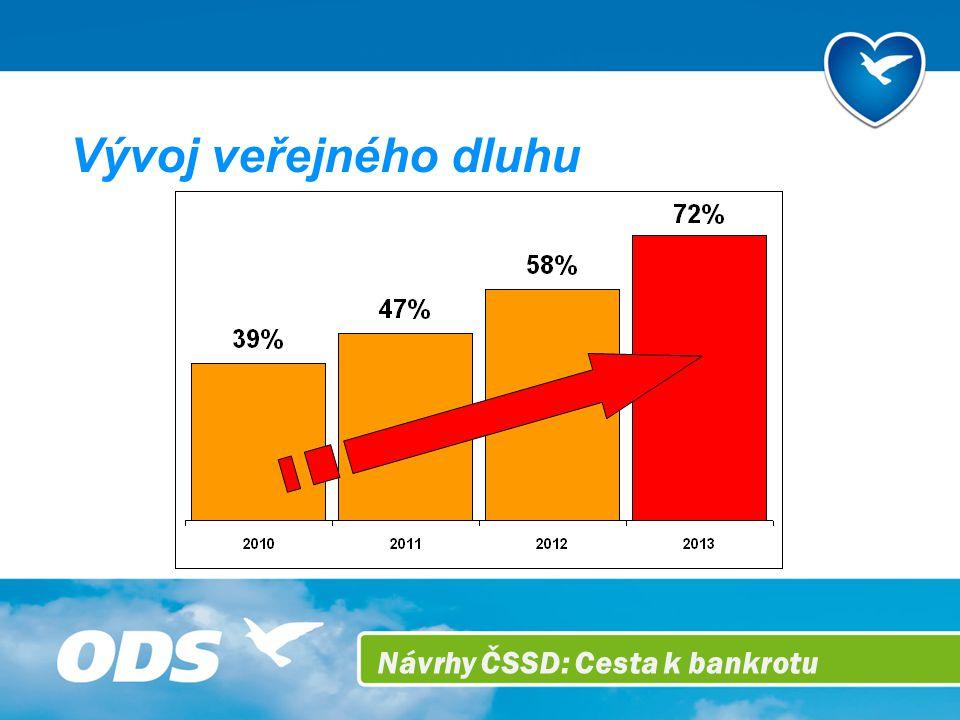 Návrhy ČSSD: Cesta k bankrotu Vývoj veřejného dluhu