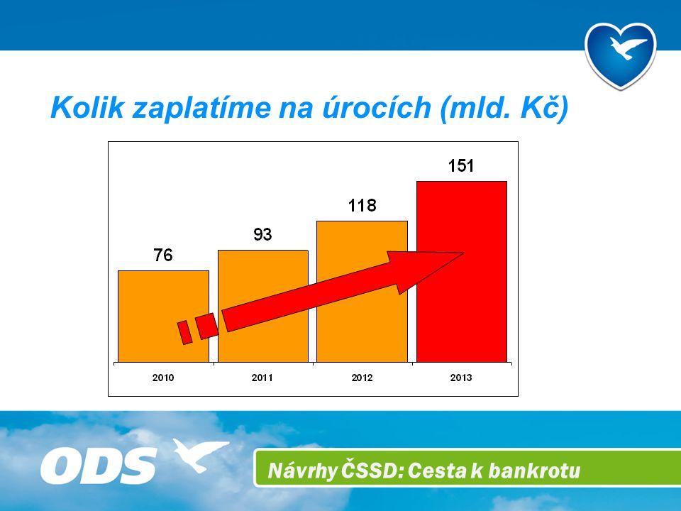 Návrhy ČSSD: Cesta k bankrotu Kolik zaplatíme na úrocích (mld. Kč)
