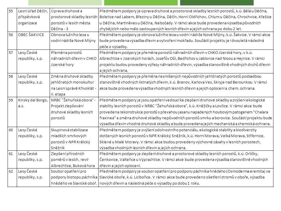 55 Lesní úřad Děčín, příspěvková organizace Úprava druhové a prostorové skladby lesních porostů v lesích města Děčína - 3 Předmětem podpory je úprava druhové a prostorové skladby lesních porostů, k.ú.