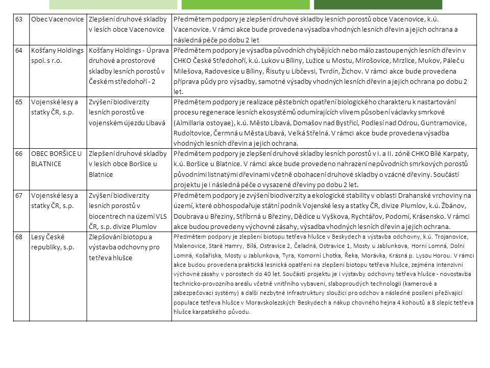 63Obec Vacenovice Zlepšení druhové skladby v lesích obce Vacenovice Předmětem podpory je zlepšení druhové skladby lesních porostů obce Vacenovice, k.ú.