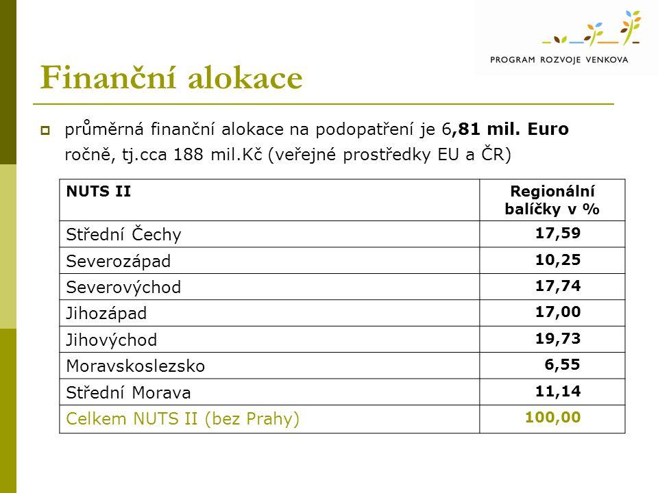 Finanční alokace  průměrná finanční alokace na podopatření je 6,81 mil. Euro ročně, tj.cca 188 mil.Kč (veřejné prostředky EU a ČR) NUTS IIRegionální