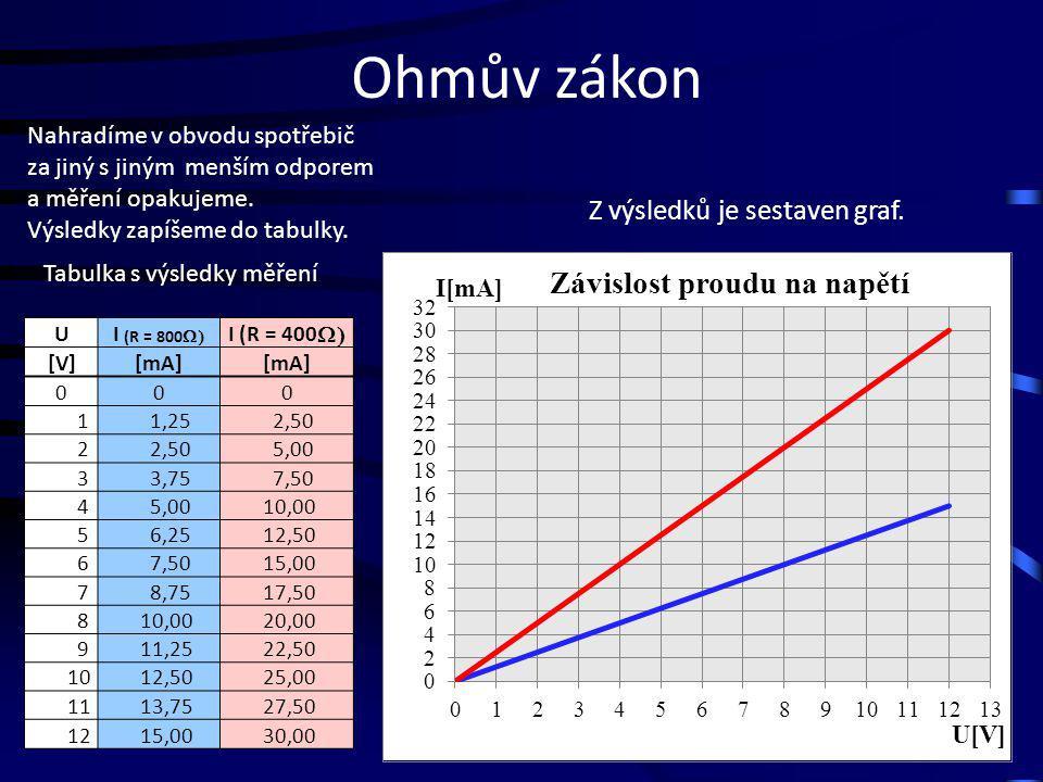 Ohmův zákon UI (R = 800  [V][mA] 00 1 1,25 2 2,50 3 3,75 4 5,00 5 6,25 6 7,50 7 8,75 8 10,00 9 11,25 10 12,50 11 13,75 12 15,00 Z výsledků je sestav
