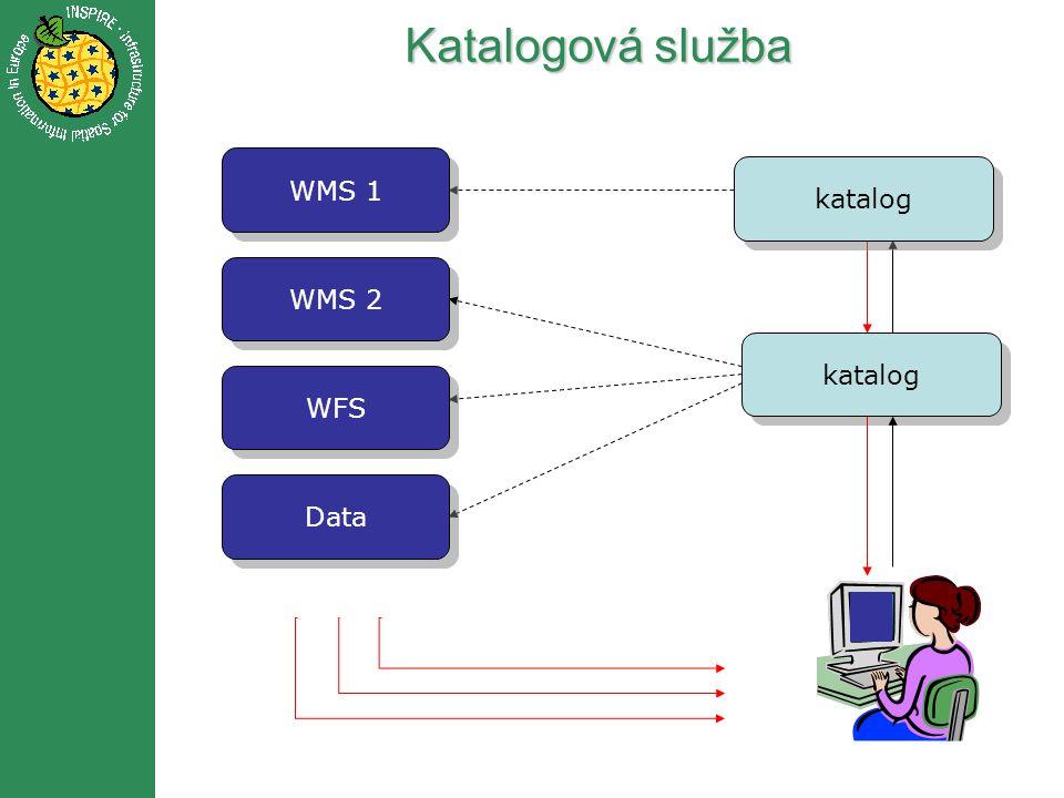Katalogová služba katalog WMS 1 WMS 2 WFS Data katalog