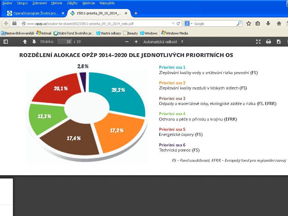 Prioritní osy OPŽP 2014 -2020