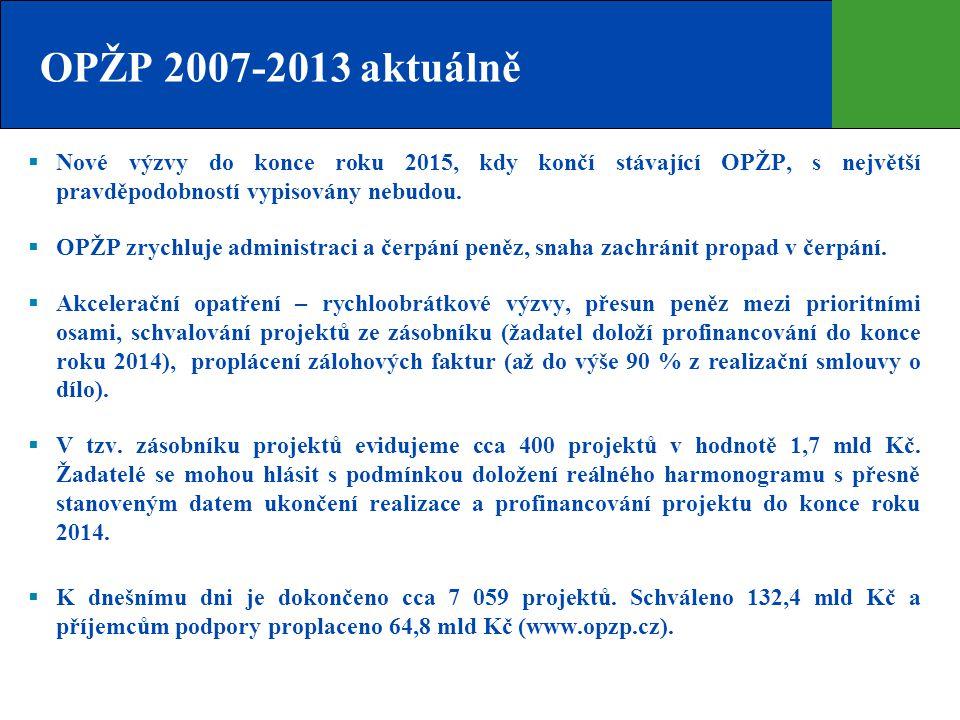 OPŽP 2007-2013 aktuálně  Nové výzvy do konce roku 2015, kdy končí stávající OPŽP, s největší pravděpodobností vypisovány nebudou.  OPŽP zrychluje ad